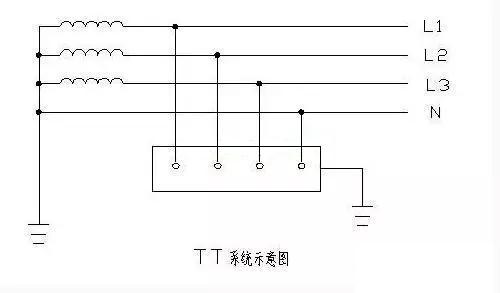 如10kv及 35kv的高压系统和矿山,井下的某些低压供电系统,不适合在