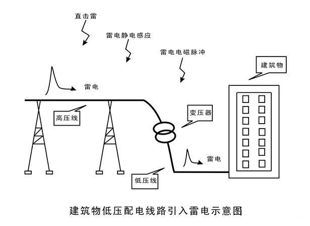 建筑物低压配电系统防雷方案
